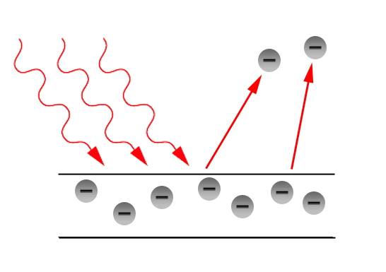 In the photoelectric effect, low frequency light does not eject electrons from a metal such as Potassium. The higher the frequency of the light, the more energetic the emitted electron [3].