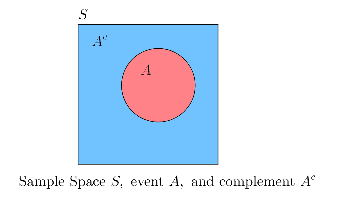 Probability By Complement Brilliant Math Science Wiki