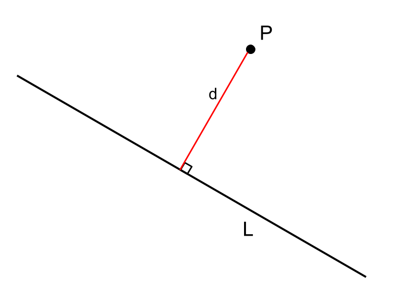 Distance between Point and Line | Brilliant Math & Science Wiki