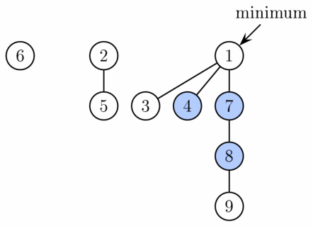 Example of a Fibonacci heap. It has three trees of degrees 0, 1, and 3. Three vertices are marked (shown in blue). Therefore, the potential of the heap is 9 (3 trees + 2 × (3 marked-vertices)