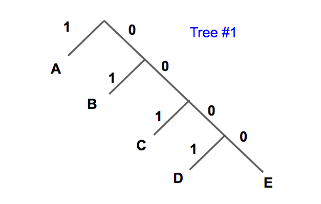 Huffman Code | Brilliant Math & Science Wiki