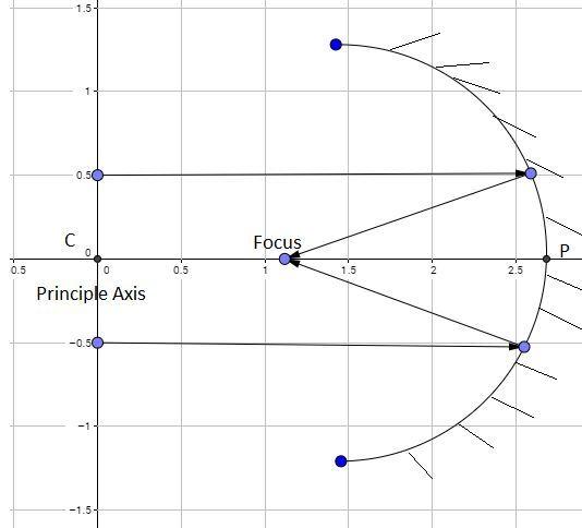 Geometrical Optics | Brilliant Math & Science Wiki
