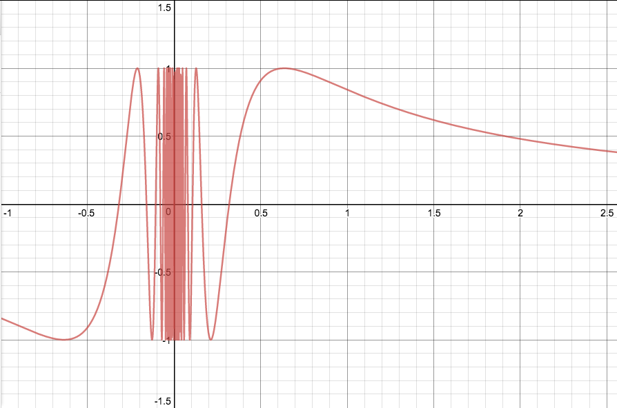 Graph of \(\sin \frac{1}{x}\) with points outside \([0,1]\) included for illustration