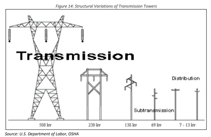Brief Notes on Power System Voltage Levels - Steven Chase | Brilliant