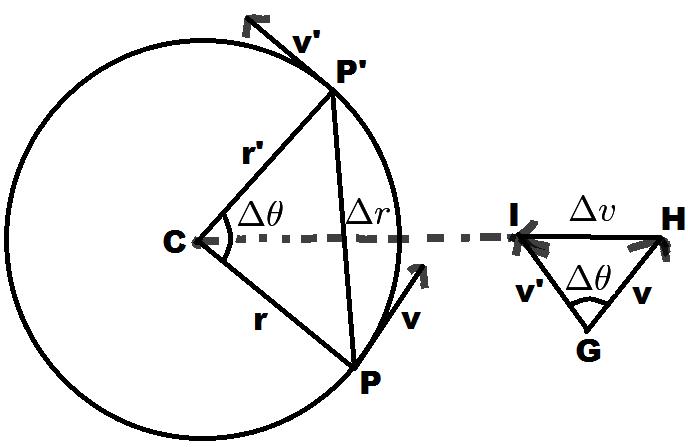 Distance Vector Diagram