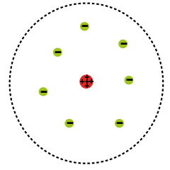 Rutherford model of the atom accounting for the small positively charged nucleus .