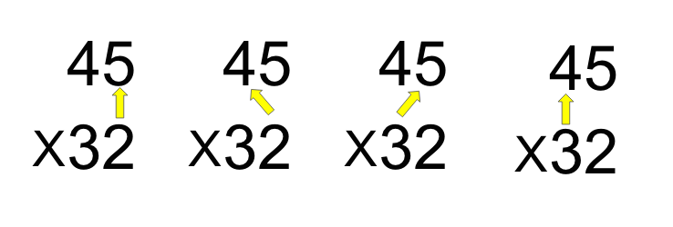 Grade school multiplcation takes four multiplication steps