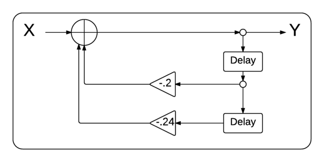 Second-order System