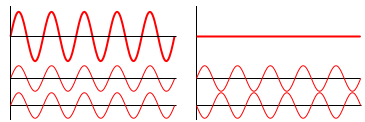 Left: example of superposed waves constructively interfering. Right: superposed waves destructively interfering.