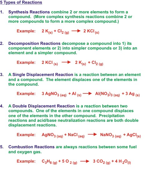 Chemical Reactions And The Equations Nicole Ling Brilliant