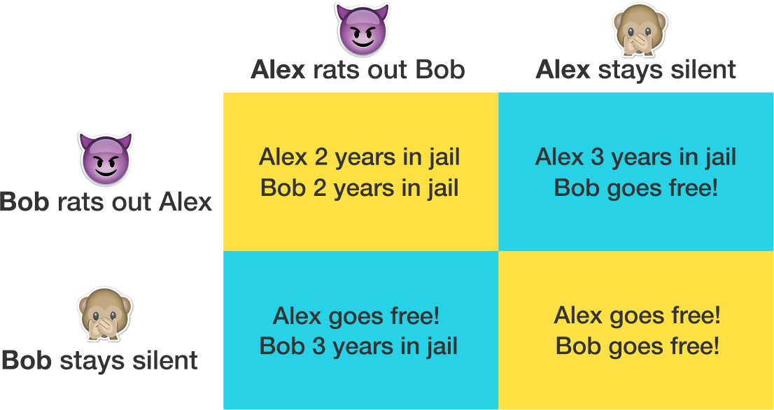Nash Equilibrium Brilliant Math Science Wiki