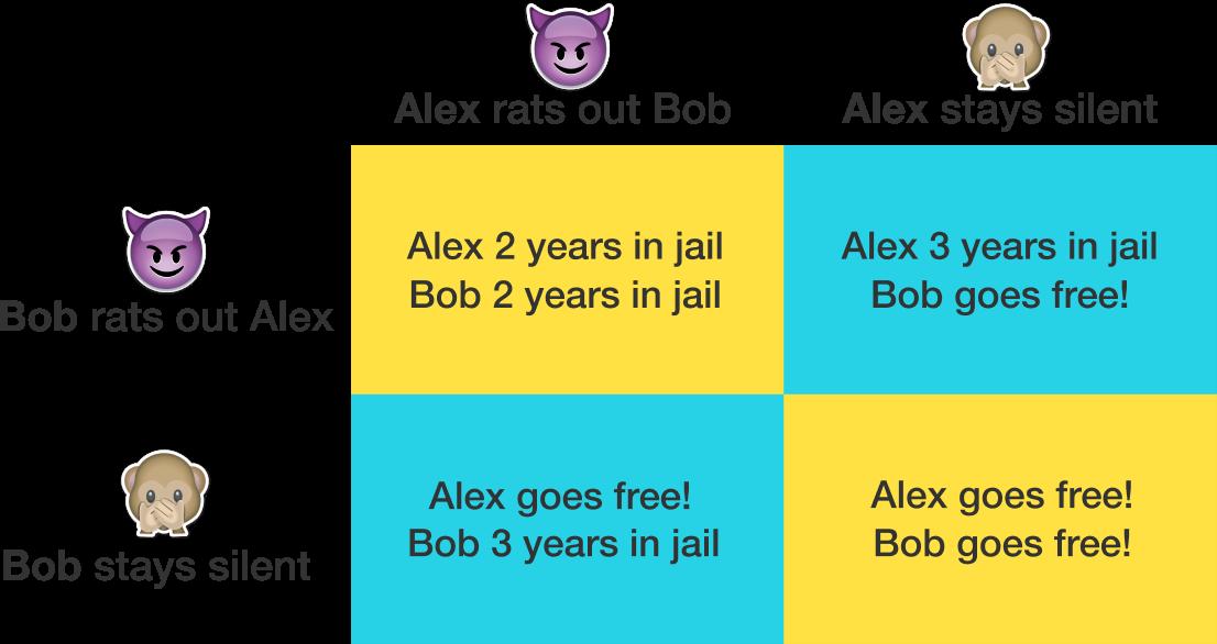 The Prisoners Dilemma >> Nash Equilibrium | Brilliant Math & Science Wiki