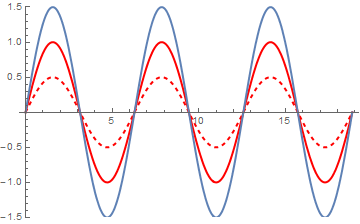 Constructive interference of two waves (solid red and dashed red) that are perfectly in phase, giving a result of larger amplitude (blue).