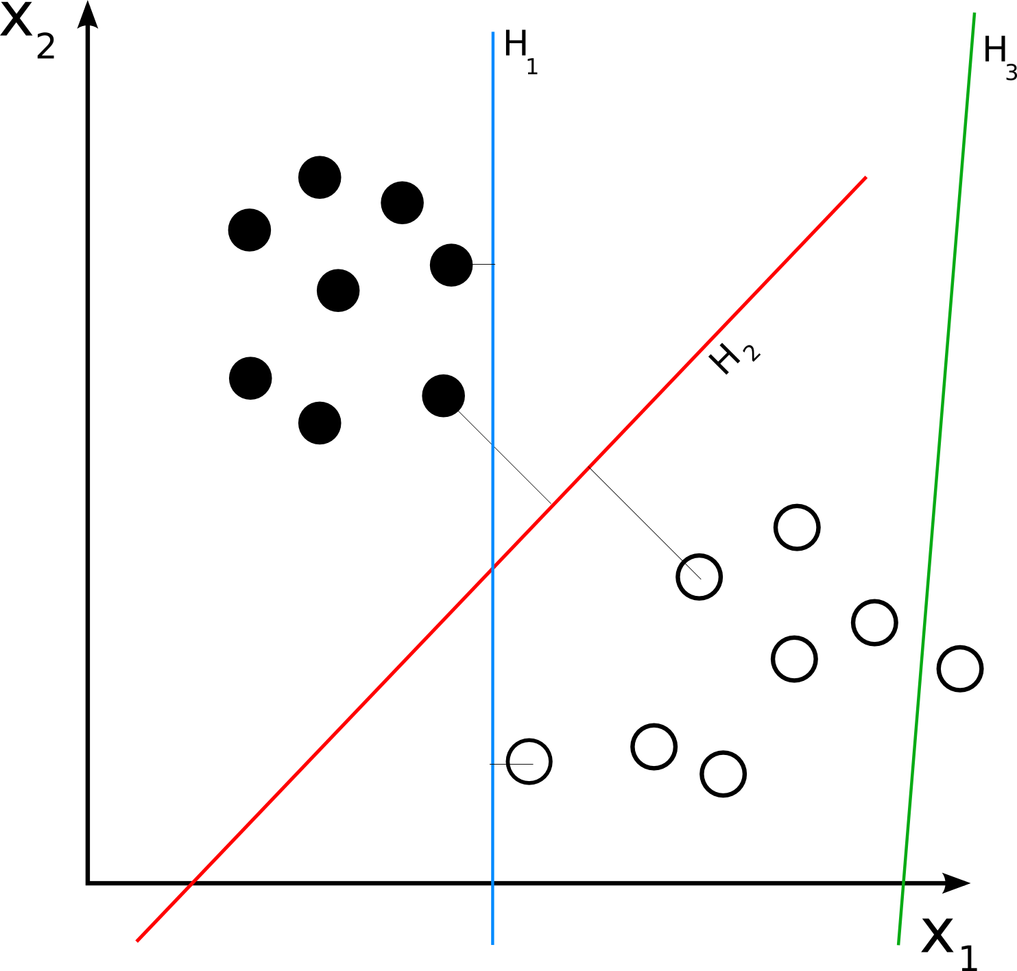 An example of binary classified data and decision boundaries used by classifiers