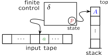 \(\delta\) represents transition functions (the program of the pushdown automaton), \(A\) is the stack symbol, \(a\) is the tape symbol, and \(p\) represents the state