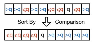Array <em>A</em> sorted and partitioned around pivot element <em>q</em>.