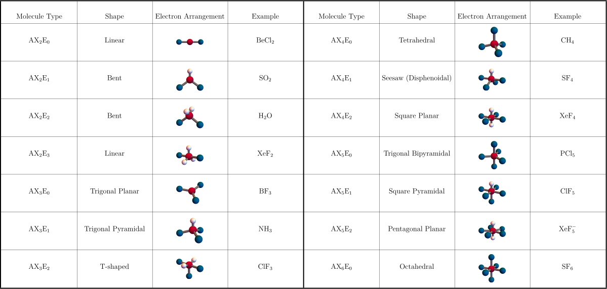 VSEPR geometry designations. This is a quick reference guide for commonly encountered structural types; there are many more designations. <strong>A</strong> (red), <strong>X</strong> (blue), and <strong>E</strong> (greenish-white)