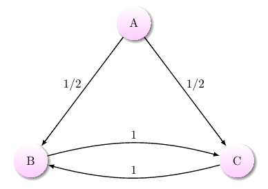 A Markov chain with one transient state and two recurrent states