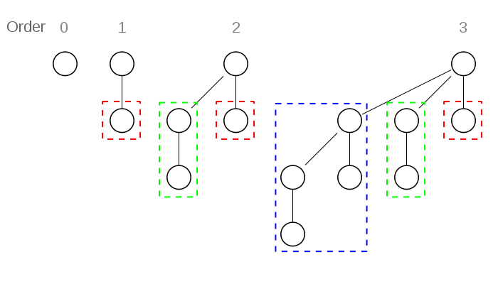 In this diagram, binomial trees of order 0 to 3 are shown, with their subtrees highlighted: subtrees of different order have different highlight colors. For example, the order 3 binomial tree is connected to an order 2, 1, and 0 (highlighted as blue, green and red respectively) binomial tree.