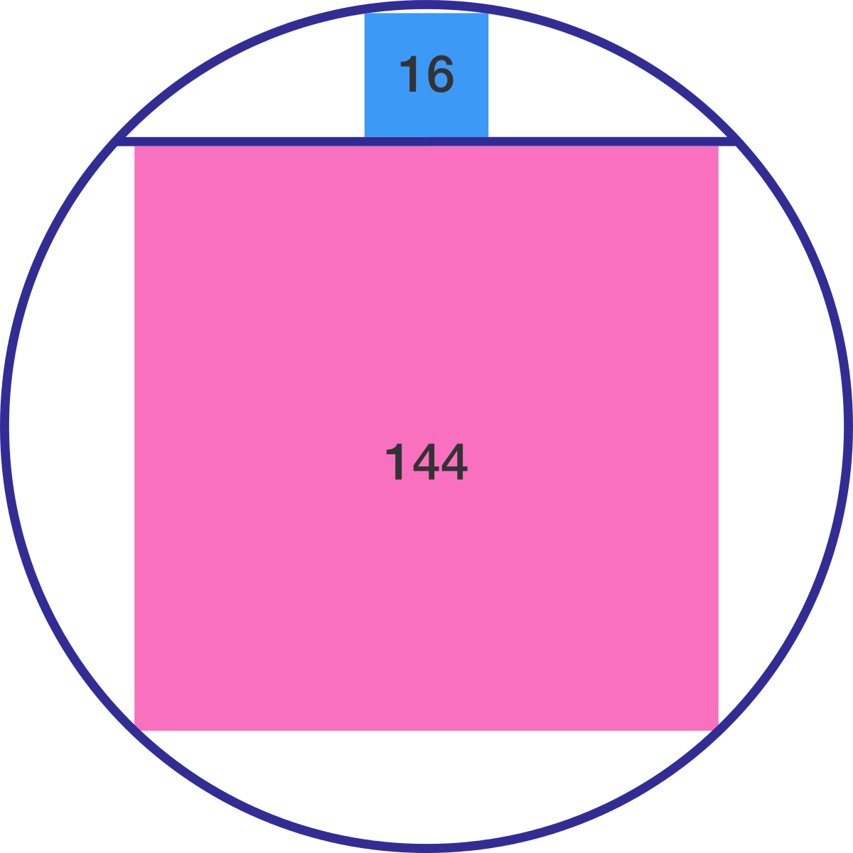 Geometry problem on cyclic quadrilaterals squares in circle a chord of a circle divides the circle into two parts such that the squares inscribed in the two parts have areas 16 and 144 respectively hexwebz Gallery