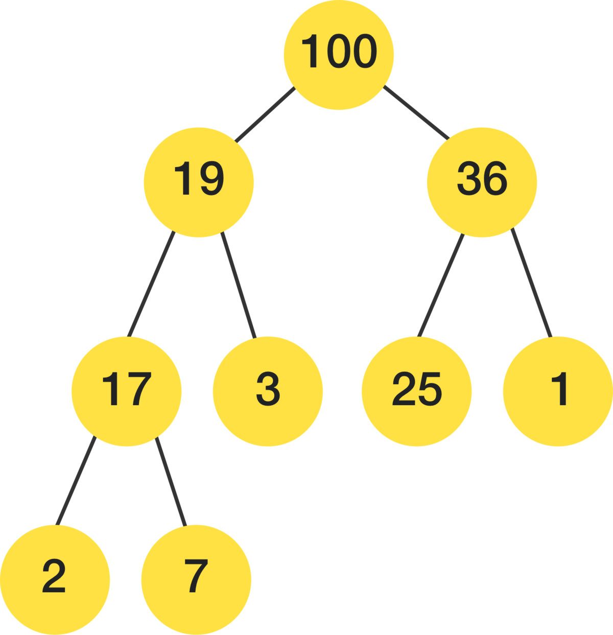 Example of a complete binary max-heap with node keys being integers from 1 to 100