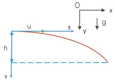 Projectile Motion Brilliant Math Amp Science Wiki