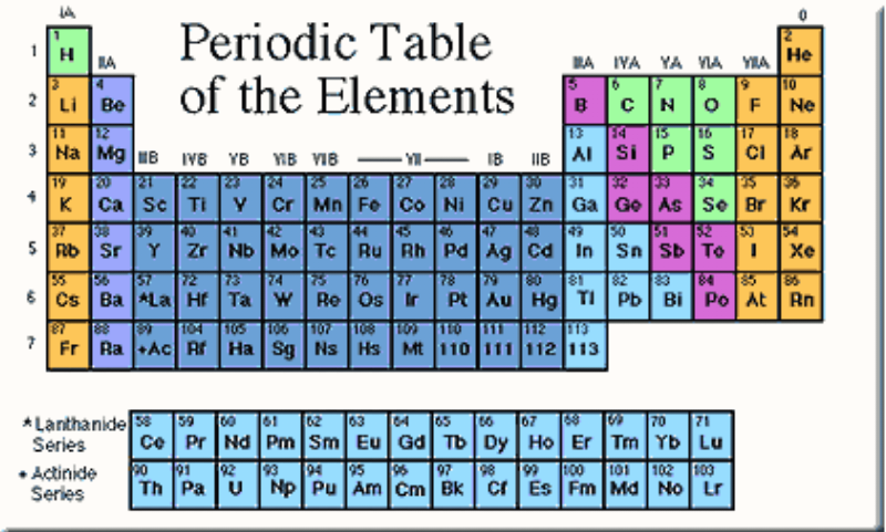 Periodic table of the elements brilliant math science wiki periodic tables can contain a variety of extra information this one tells the phase of the pure element at room temperature and notes which elements were urtaz Image collections