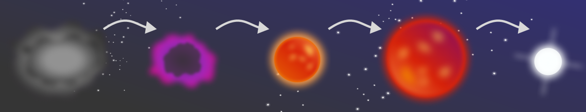 Snapshots of the Sun's life cycle as it progressed from a cloud of dust, to a nebulae, to its current state, and its future existence as a Red Giant, before collapsing to a White Dwarf.