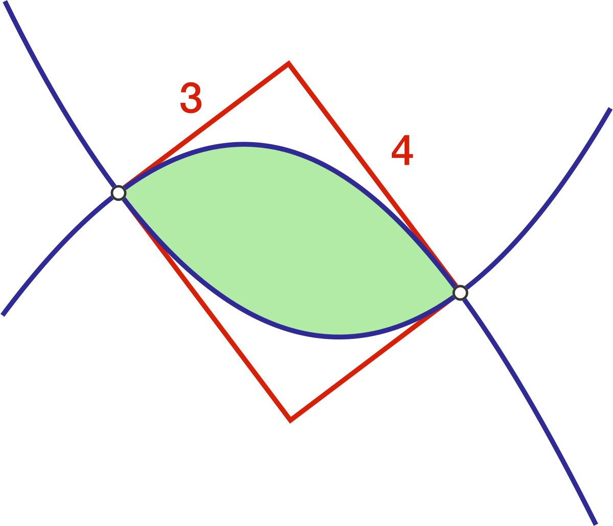Find the area of the region bounded by the 2 curves.