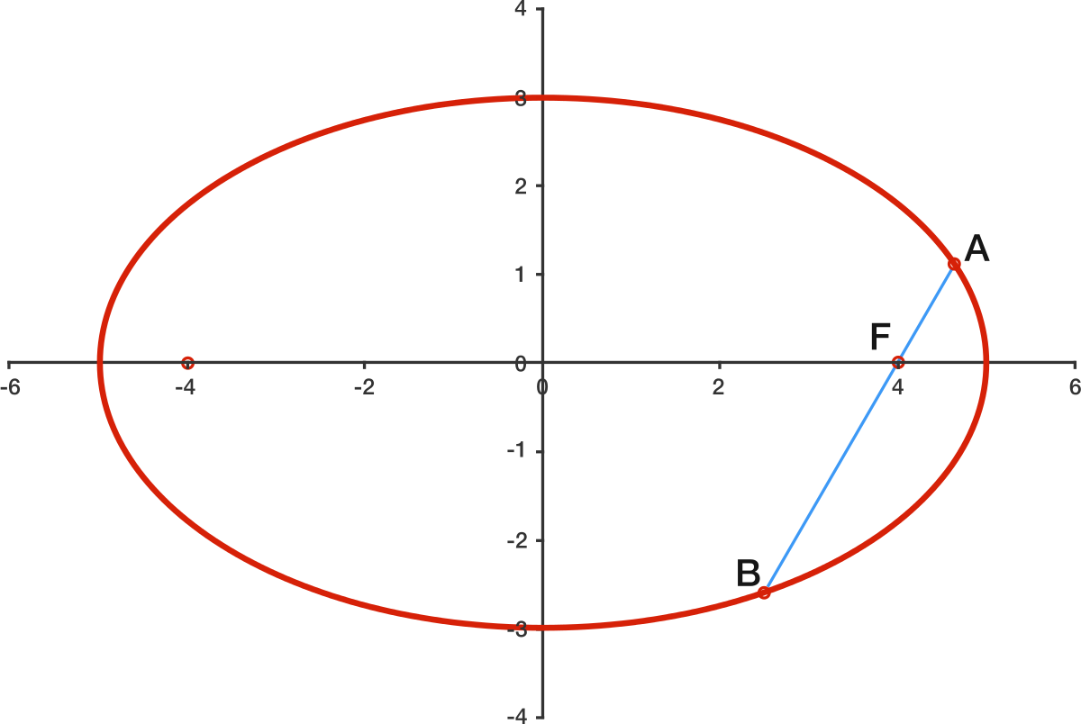 Geometry problem focal chord in an ellipse hosam hajjir brilliant excel in math and science hexwebz Gallery