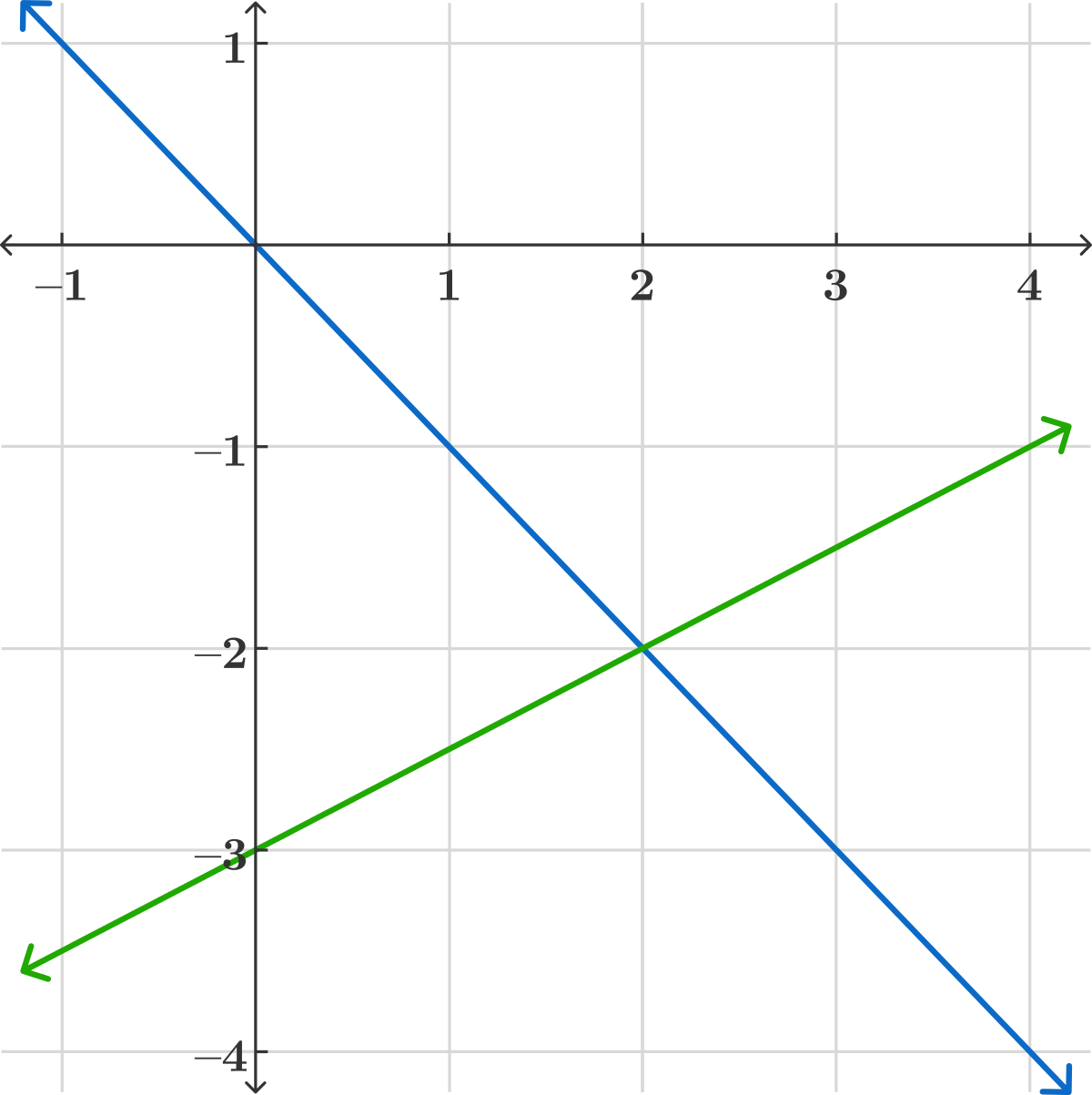\(\begin{align} y &= -x \\ y &= \frac{1}{2}x-3 \end{align}\)