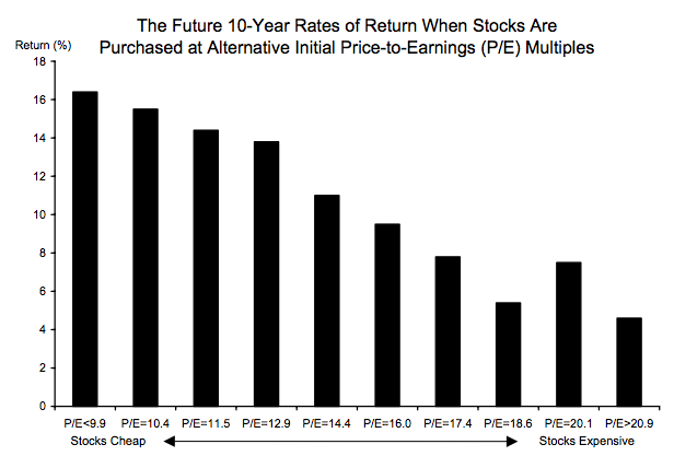 Bar graph of 10-year stock returns grouped by P/E ratios