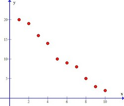 Negative Correlation