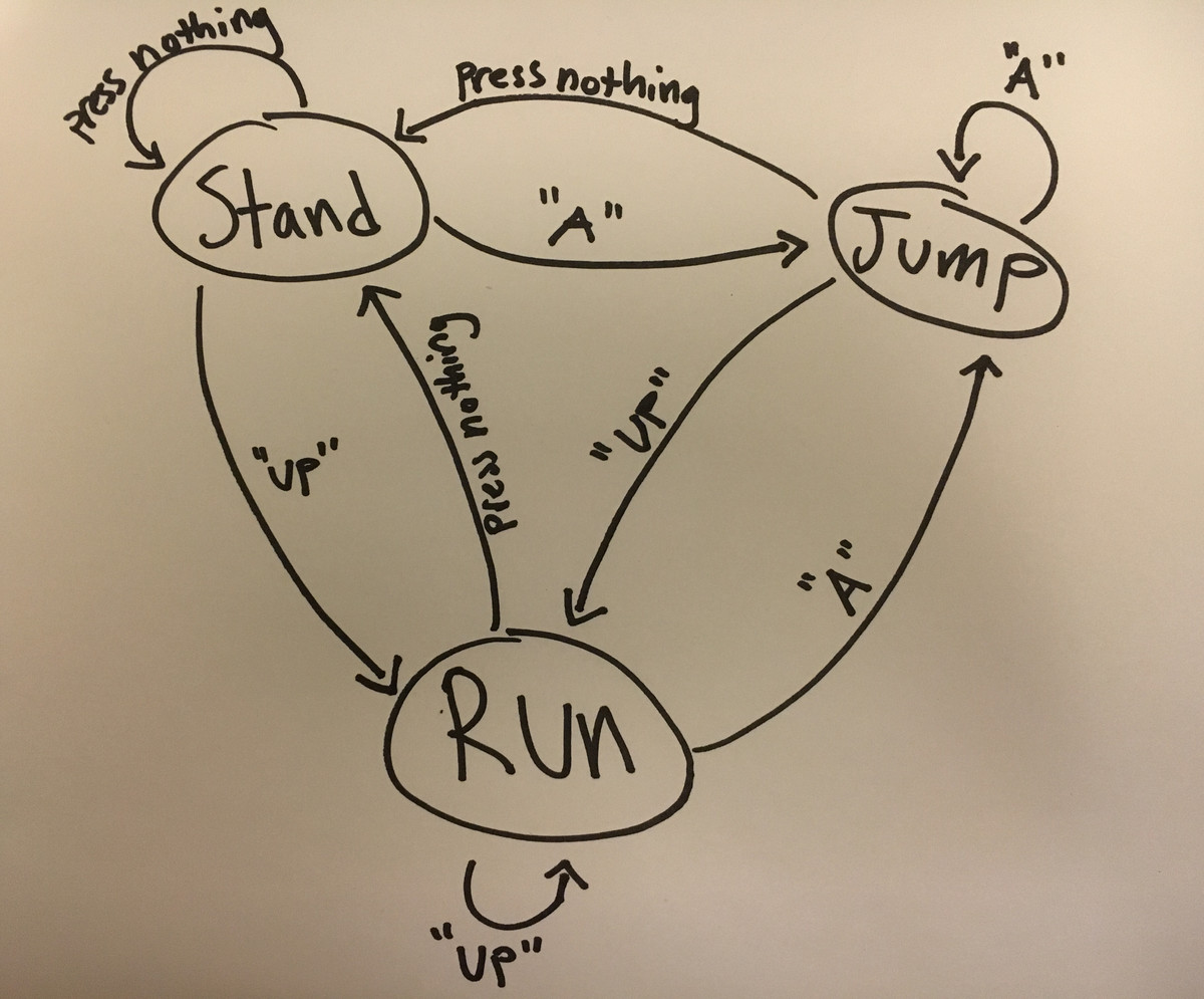 Finite state machines brilliant math science wiki using the state diagram for the video game character above describe how a player can control their character to go from standing to running to jumping pooptronica