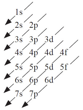 Image to help us remember the order in which the electron's are filled up
