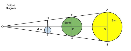 Diagram of the Eclipse