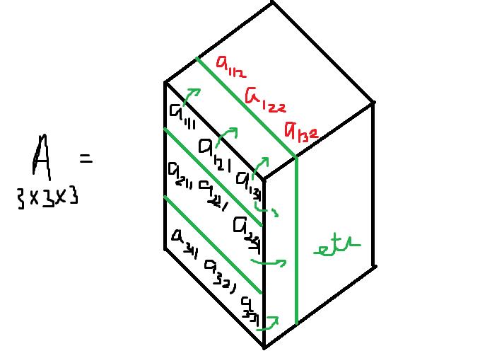 3x3 Tensor