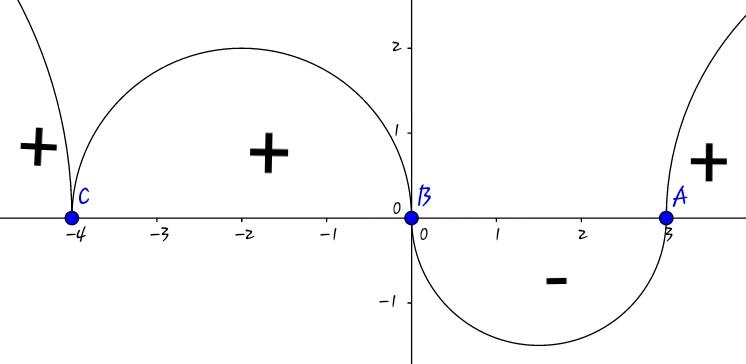 Wavy curve method | Brilliant Math & Science Wiki