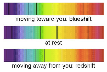 Redshift blueshift