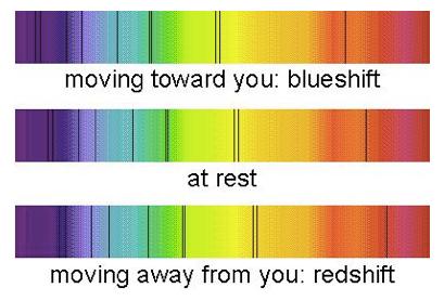 Redshift blueshift