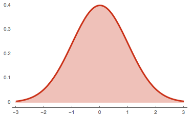 The graph of a normal distribution with mean of \(0\) and standard deviation of \(1\)