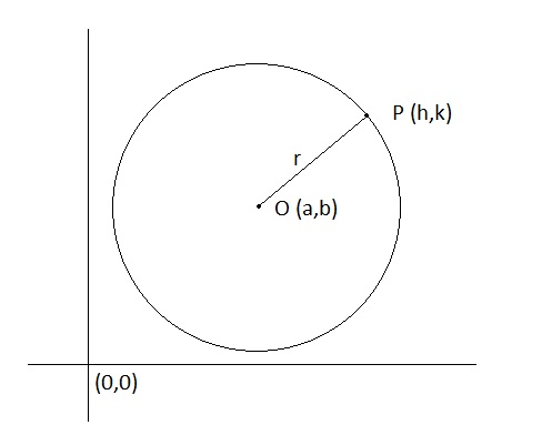 Equation Of A Circle Brilliant Math Science Wiki