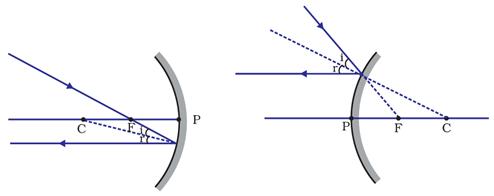 Mirrors Brilliant Math Science Wiki