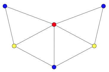 A graph coloring for a graph with 6 vertices. It is impossible to color the graph with 2 colors, so the graph has chromatic number 3.