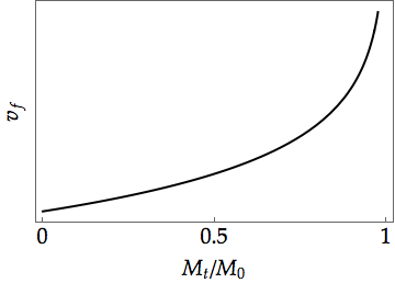 Velocity of a rocket in space as a function of fuel combusted