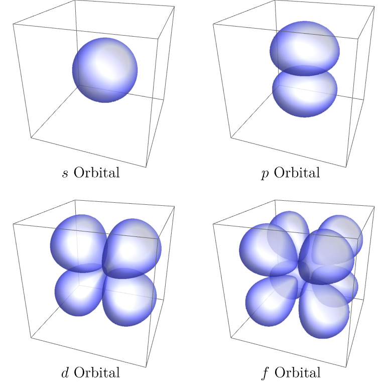 Shape of molecular orbitals.