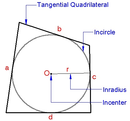 Tangential quadrilateral brilliant math science wiki the circle is called the incircle of the quadrilateral or its inscribed circle the center of the circle is called the incenter and its radius is called the ccuart Image collections