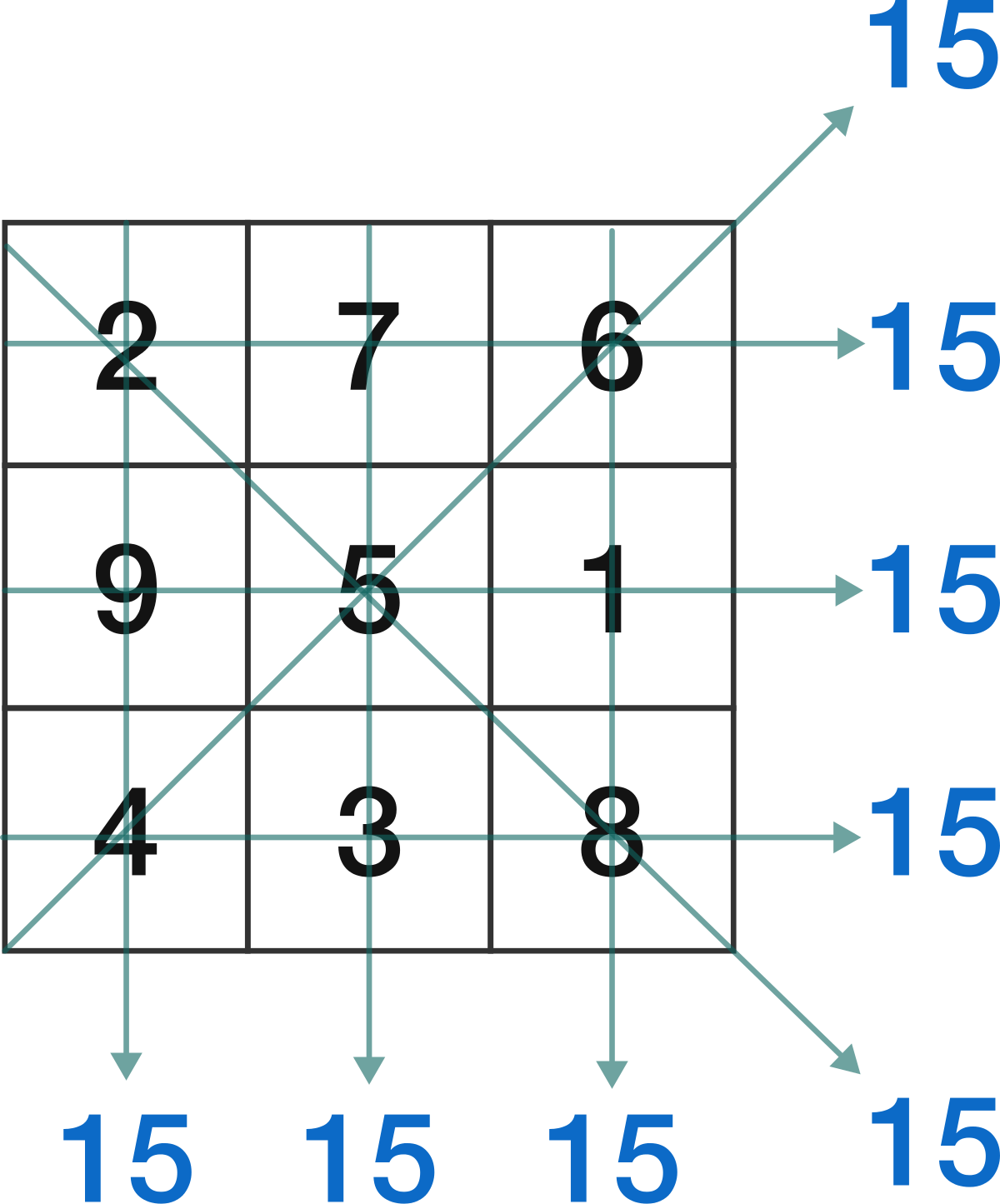 a <strong>3 by 3</strong> magic square
