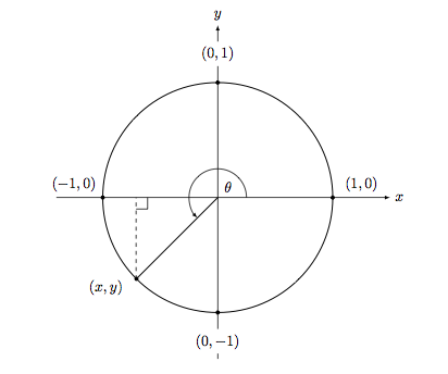 Unit circle with angle greater than \(2 \pi\)