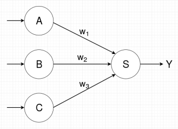 Directed graph representing ANN with sigmoidal units \(a\), \(b\), \(c\), and \(s\).  Unit \(s\)'s weight vector \(\vec{w}\) is \((w_1, w_2, w_3)\)